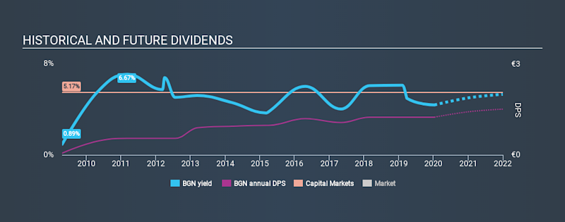 BIT:BGN Historical Dividend Yield, January 12th 2020