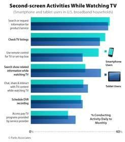 Parks Associates: Over One-Third of Smartphone and Tablet Users Use Mobile Devices as TV Guides