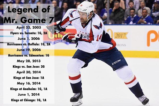 Justin Williams of the Capitals