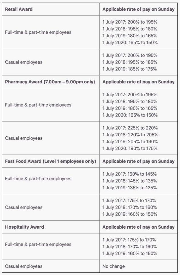 All the changes to Sunday penalty rates from 2017 to 2020. (Source: Johnson Winter & Slattery)