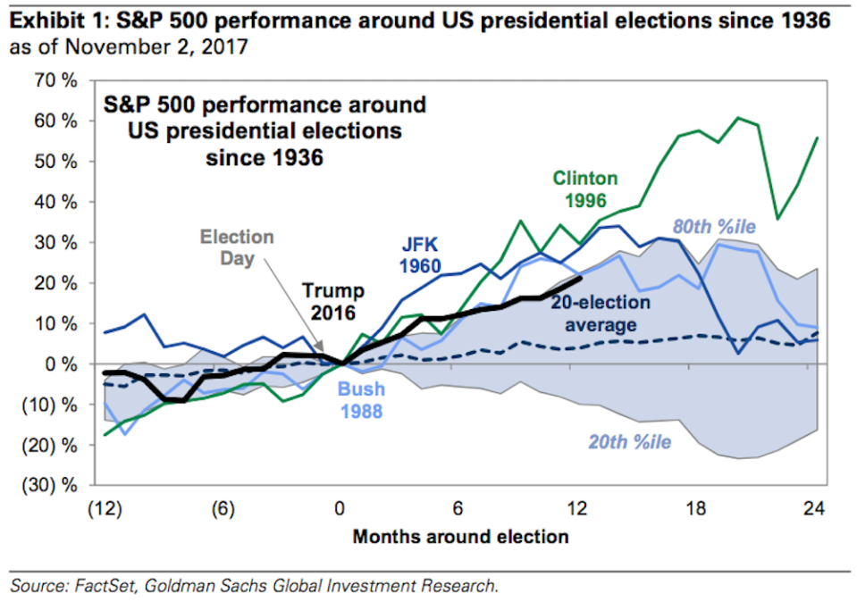 Trump's post-election stock market returns have been good, but not quite as good as those seen by George H.W. Bush, John Kennedy, and Bill Clinton. (Source: Goldman Sachs)