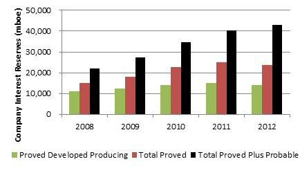 Delphi Energy Releases Year End 2012 Reserves and Provides Bigstone Montney Update