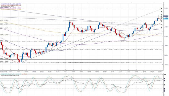 German_Producer_Prices_Drop_Slightly_in_November_body_eurusd_daily_chart.png, Forex News:German Producer Prices Drop Slightly in November
