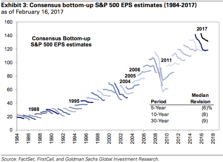 Earnings expectations are often revised down by analysts.