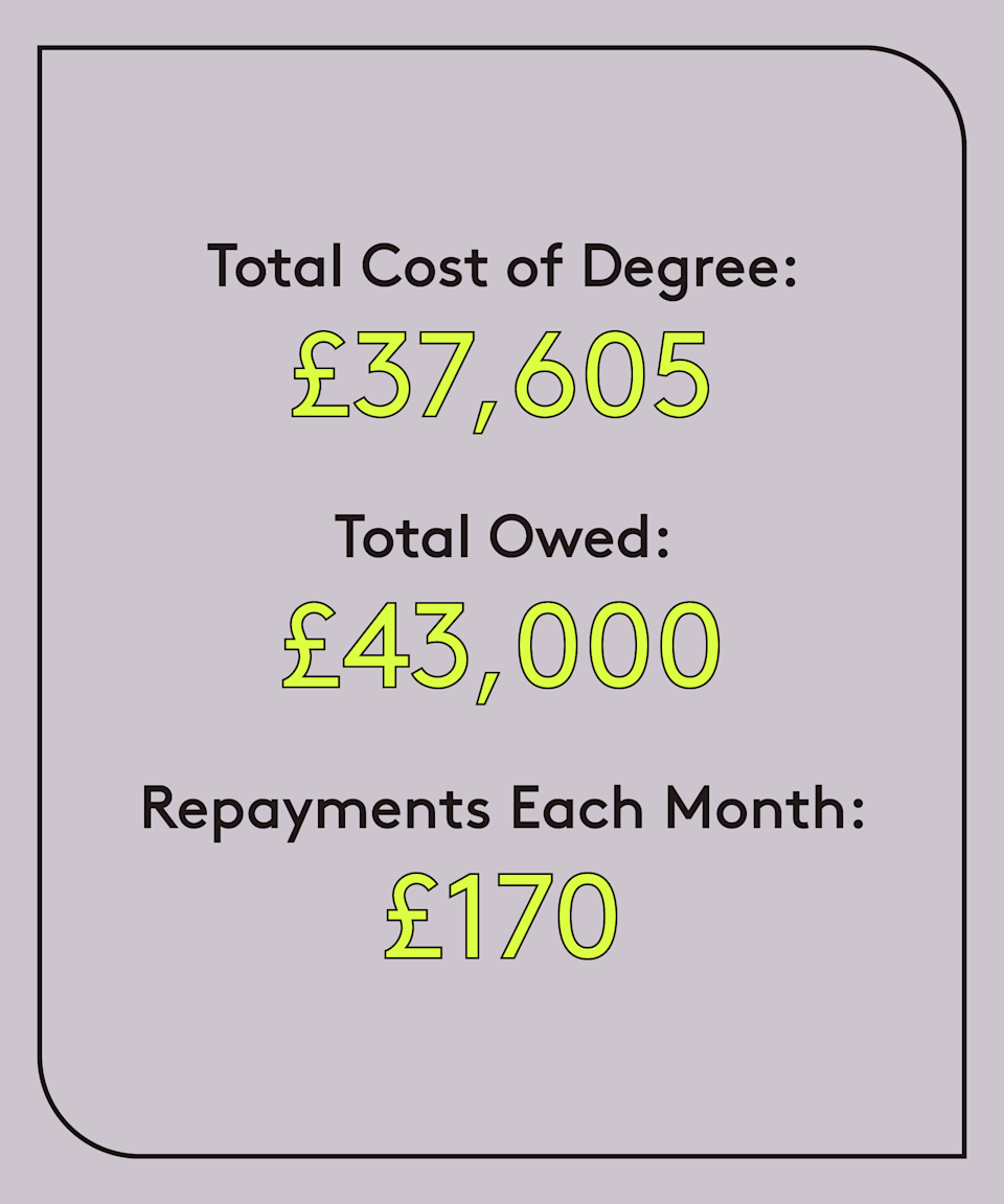 """<strong>Age: 27<br>University: University of Birmingham (2012-2015)<br>Degree: Chemistry<br>Occupation: Chartered accountant<br>Total cost of degree: £37,605<br>Total owed: £43,000<br>Repayments each month: £170<br>Plan: 2</strong><br><br>""""Any time I get the yearly statement through for my outstanding student loan, I am always shocked. I feel like it goes up every year and I cannot make a dent in the amount, despite working full-time in a finance role since leaving uni. It can be disheartening speaking to others on Plan 1 (£3k) who manage to reduce their balance and have some sort of end in sight, knowing this is likely not going to be the case for me. <br><br>""""I really don't think I will ever be able to pay it off so I'm trying to view it more as a 'graduate tax' than a loan and will just celebrate the day it is written off when I am 51!<br><br>""""I really feel for students right now, they are being completely robbed — at least paying £9k per year I had the full uni experience to go along with it."""""""