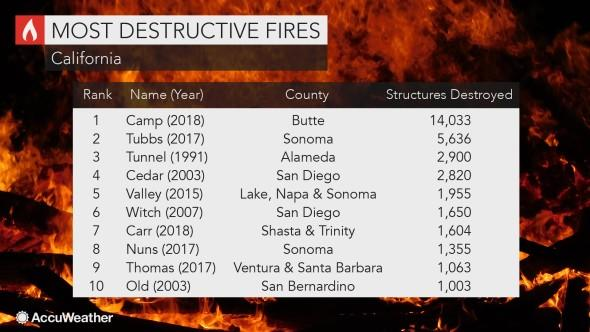 CA Fire update Nov 18