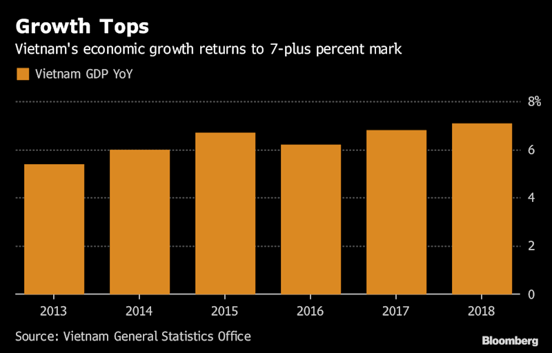 Vietnam Makes Pitch as an Investor Safe Haven in Trade War