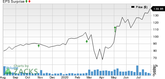 Trex Company, Inc. Price and EPS Surprise