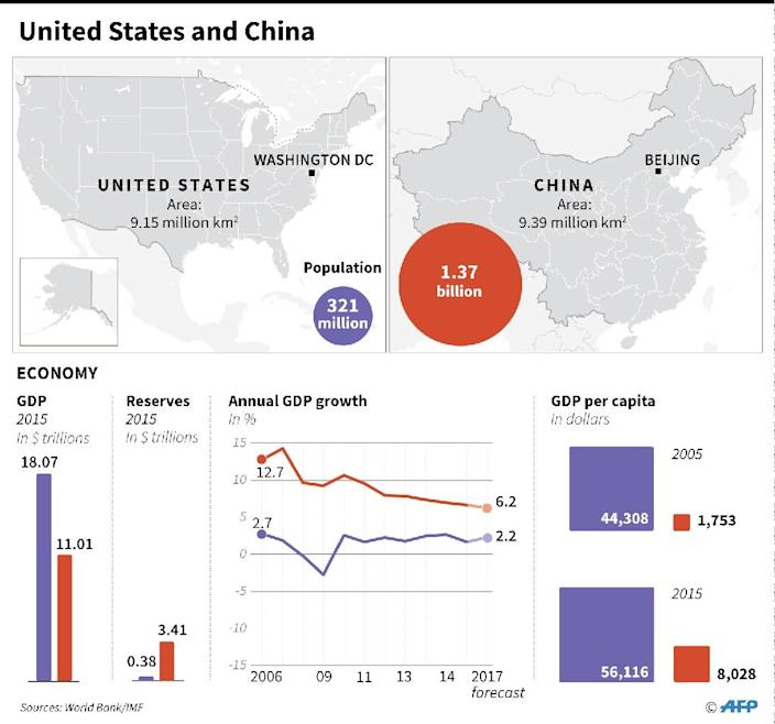 Graphic comparing economic indicators for United States and China (AFP Photo/Gal ROMA)