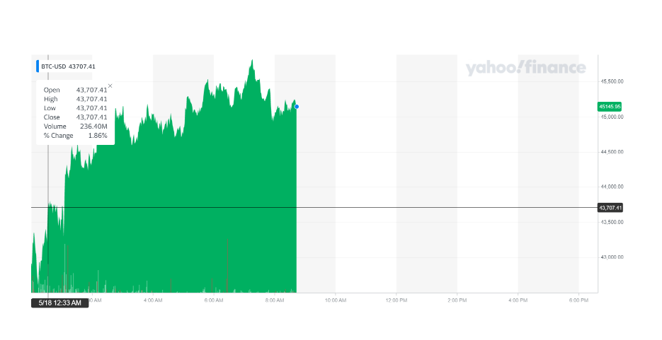 Bitcoin recovered some of its earlier losses. Chart: Yahoo Finance