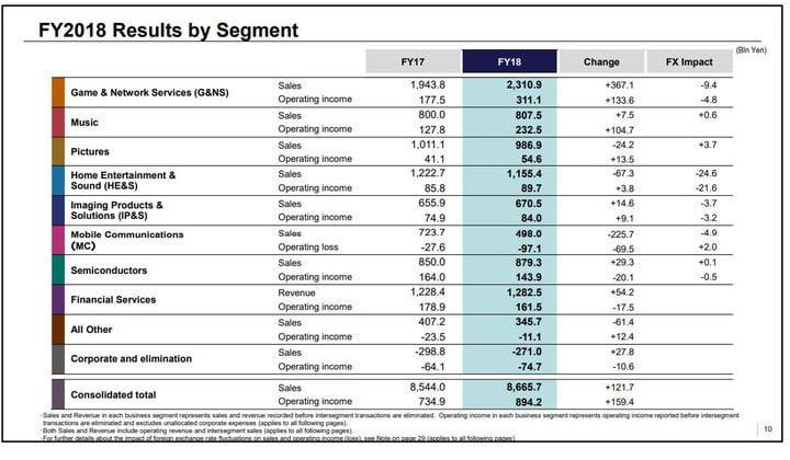 Sony PS5 PS4 release launch fiscal year report analysis sales