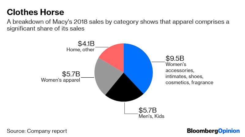 The Last Thing Macy's Needs Is a Trade War