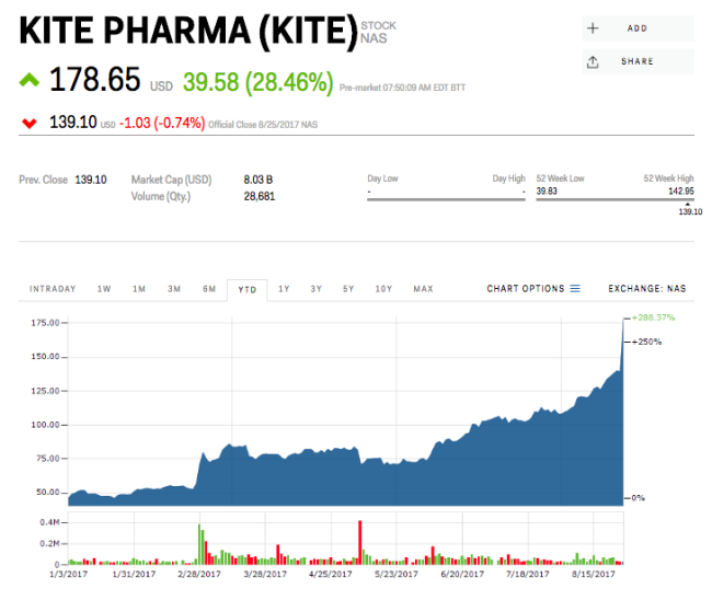 SunTrust Robinson Humphrey Cuts Rating On Kite Pharma, Inc. (KITE) To