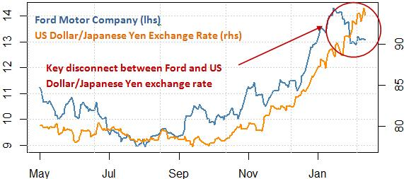 stock_markets_ford_stock_japanese_yen_toyota_motors_body_Picture_8.png, Will Ford Fall? Toyota Surge? Protect Your Portfolio With This Tool