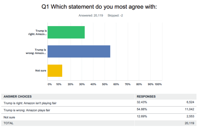 Source: Yahoo Finance survey conducted online via SurveyMonkey