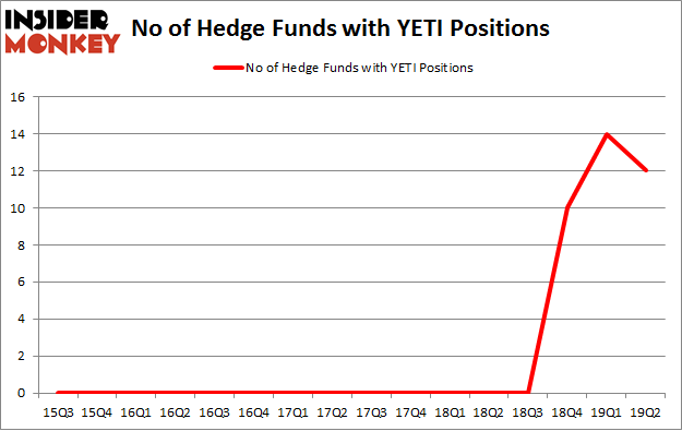 No of Hedge Funds with YETI Positions