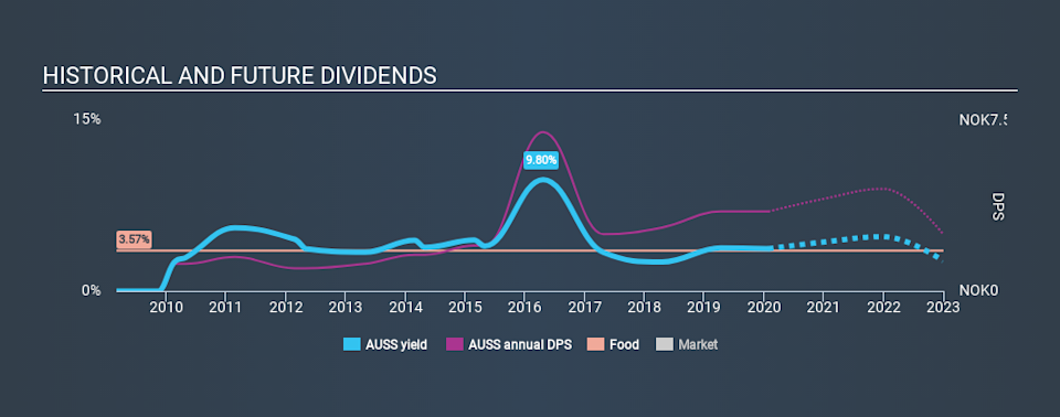 OB:AUSS Historical Dividend Yield, January 27th 2020