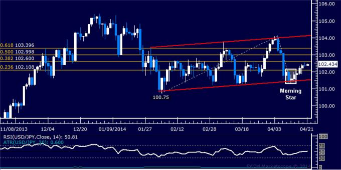 dailyclassics_usd-jpy_body_Picture_4.png, Forex: USD/JPY Technical Analysis – Triangle Consolidation Continues