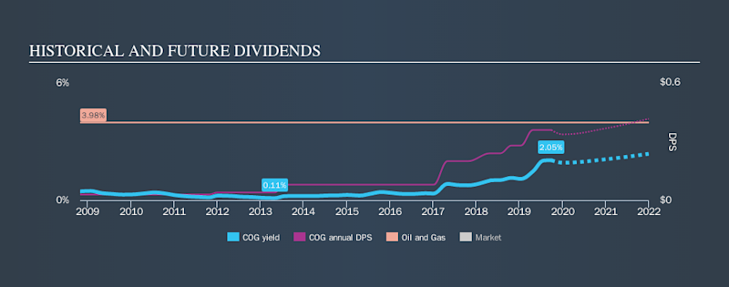 NYSE:COG Historical Dividend Yield, September 29th 2019