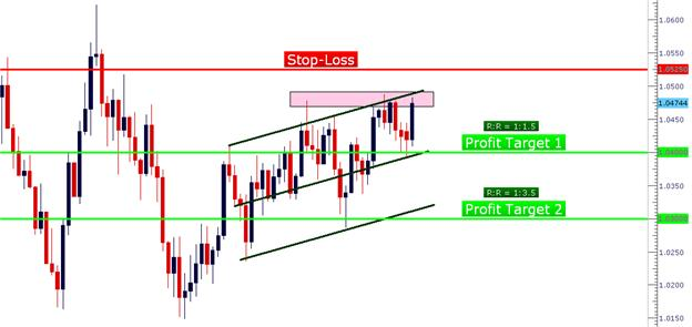 Price_Action_Setups_body_Picture_6.png, Learn Forex: Price Action Setups - December 4, 2012