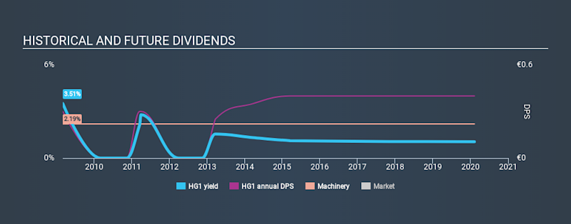 XTRA:HG1 Historical Dividend Yield, February 9th 2020