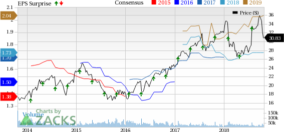 Corning's (GLW) sales jump year over year is driven by revenue growth in all businesses, particularly Optical Communications, Environmental Technologies and Specialty Materials.