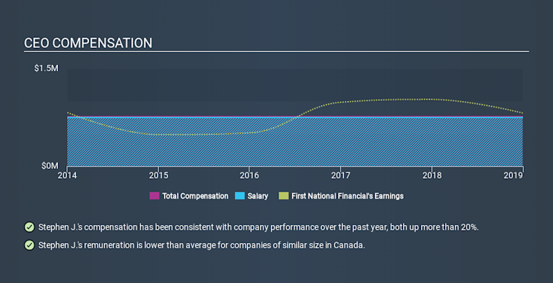 TSX:FN CEO Compensation, March 20th 2020