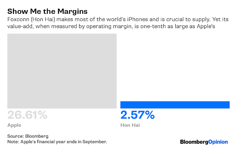 """(Bloomberg Opinion) -- It wouldn't take much for Apple Inc. to have U.S.-sold iPhones made outside China.Foxconn Technology Group, the primary assembler of the devices, said Tuesday that it has enough capacity to make all iPhones bound for the U.S. outside of China if necessary. Apple hasn't given the Taiwanese company such instructions, a senior executive of Foxconn's listed flagship Hon Hai Precision Industry Co. said.The question for Foxconn, Apple's leadership, the U.S. administration and everyone else, though, is: What does """"made"""" actually mean? This isn't an esoteric question. As the technology and trade war escalates, billions of dollars hang on the answer.That it's feasible to avoid a """"Made in China"""" label appears to have come as a revelation to many.Let me give you an analogy: Chef A designs a croissant recipe, sources and measures the ingredients, mixes the flour, sugar, butter and eggs;Chef B kneads and rollsthe dough;and Chef C folds the pastryand puts it into an oven at the correct temperature for the right time. So, who made the croissant?Apple has been steadfast in insisting that the iPhone is an American product. That's not just marketing speak. Not only does it do the design, its U.S.-based team is in charge of sourcing all components, ensuring they all work together, and deciding the layout and assembly of the circuitry that goes inside.Foxconn is a master at production – kneading and rolling the dough –which means breaking manufacturing down into small, specific steps, and then replicating that process 200 million times per year. Foxconn also does the last step –folding the iPhonepastry and putting it into ovens.Since the """"oven"""" is in China, iPhones get stamped with """"Made in China."""" But Apple is right to insist that """"Designed in California"""" be etched onto every device, because that's where the product is also made.An iPhone isn'tmade only in China and California. It's also made in Suwon, South Korea –the headquarters of Samsung Electronics Co.; Ei"""