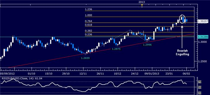 Forex_EURUSD_Technical_Analysis_02.06.2013_body_Picture_1.png, EUR/USD Technical Analysis 02.06.2013