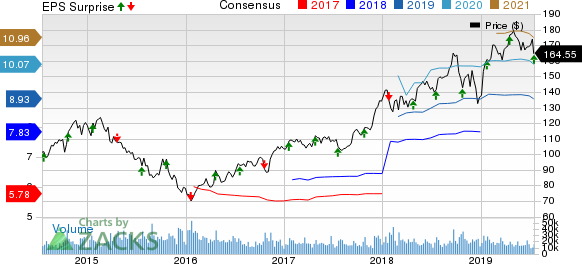 Union Pacific Corporation Price, Consensus and EPS Surprise
