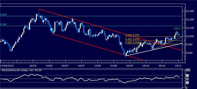Forex_Analysis_US_Dollar_Classic_Technical_Report_11.20.2012_body_Picture_1.png, Forex Analysis: US Dollar Classic Technical Report 11.20.2012