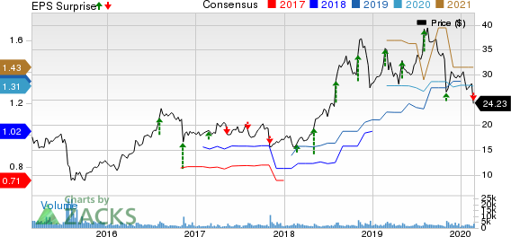 HMS Holdings Corp Price, Consensus and EPS Surprise