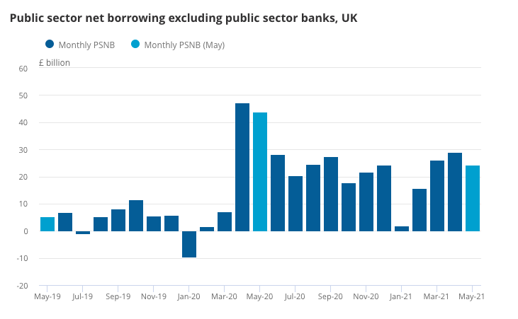 May 2021 borrowing was £19.4bn less than in May 2020 but still £18.9bn more than in May 2019. Chart: ONS