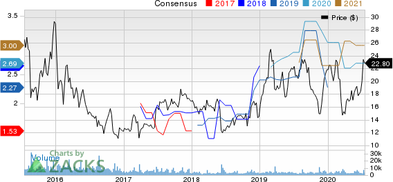 Canadian Solar Inc. Price and Consensus