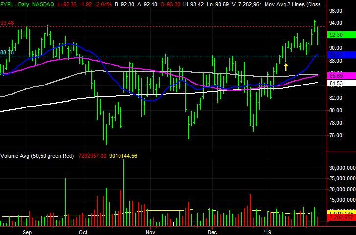 3 Big Stock Charts for Tuesday: Micron Technology (MU), Western Digital (WDC) and Paypal Holdings (PYPL)