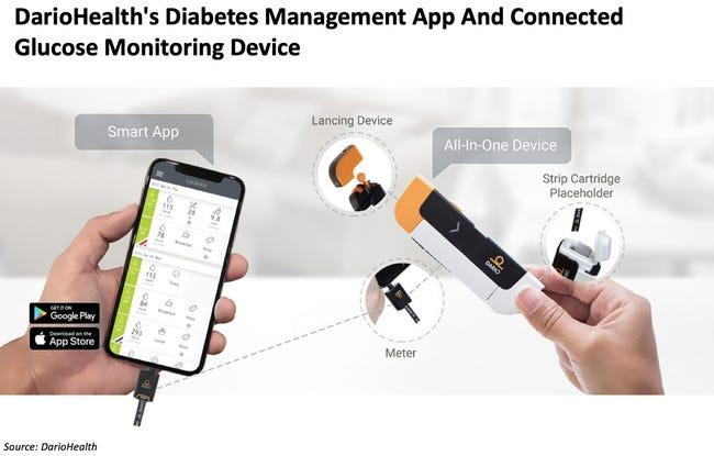 DarioHealth's Diabetes Management App And COnnected Glucose Monitoring Device