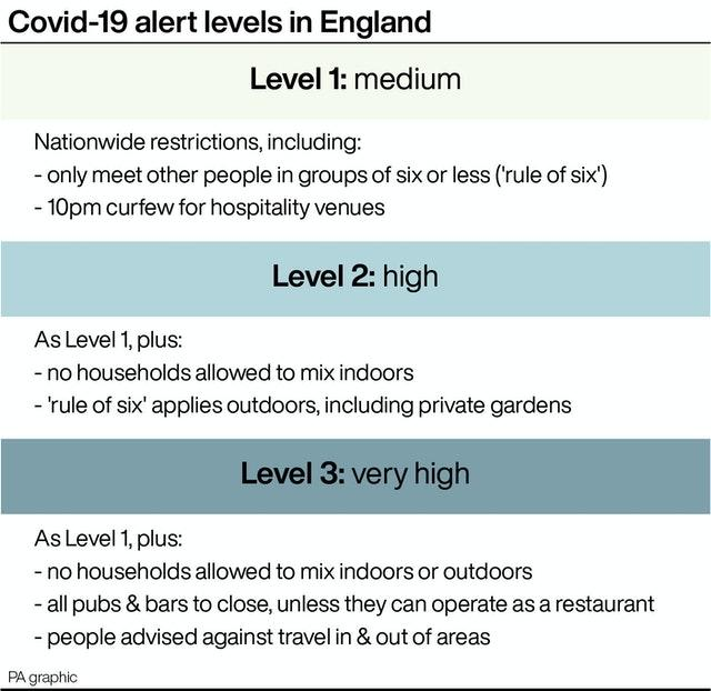Covid-19 alert levels in England.