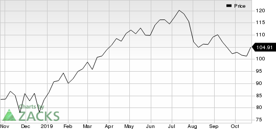 PayPal Holdings, Inc. Price