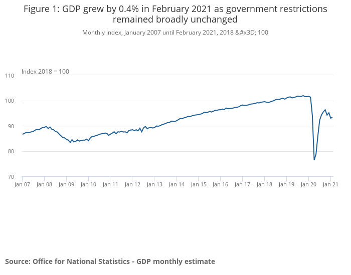 The path of UK GDP. Photo: ONS