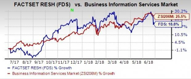 FactSet (FDS) looks strong on the back of higher organic revenues, increase in annual subscription value and innovative portfolio. Stiff competition and a debt-laden balance sheet are concerns.