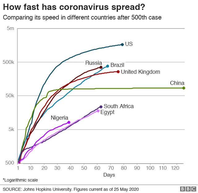Graphic showing how fast coronavirus has spread, comparing various countries