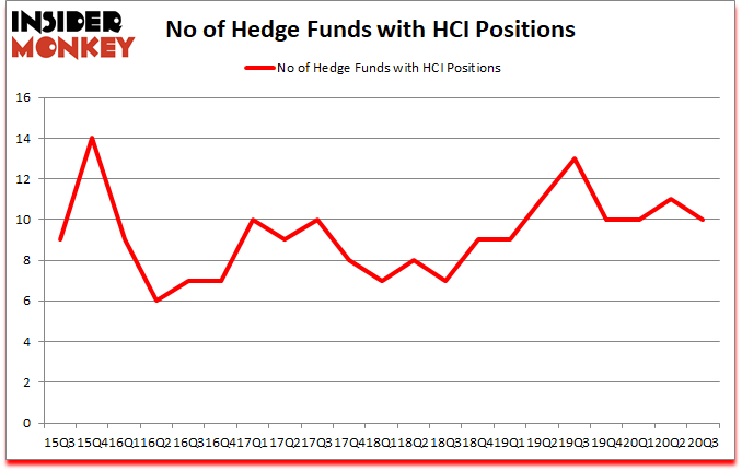 Is HCI A Good Stock To Buy?