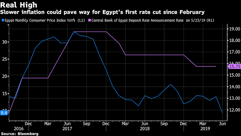 "(Bloomberg) -- Egypt's central bank kept the benchmark interest rate steady on Thursday, opting to assess the impact of new round of subsidy cuts even as annual inflation hit a three-year low.The Monetary Policy Committee kept the deposit rate at 15.75% and the lending rate at 16.75%. In a statement, it said that ""keeping key policy rates unchanged at this juncture remains consistent with achieving the inflation target of 9 percent (+/-3 percentage points) in 2020 Q4 and price stability over the medium term.""""The inflation outlook incorporated the recently implemented fiscal consolidation measures, that include reaching cost recovery for most fuel products as well as fuel price indexation to underlying costs,"" the bank said.All but two of 11 analysts surveyed by Bloomberg predicted a cut in the benchmark rate, even as some acknowledged that the surprising deceleration in the inflation rate in June may provide a catalyst for a reduction.Egypt's central bank ""wanted to ensure the inflationary impact of the fuel price increase is in line with their expectation,"" said Mohamed Abu Basha, head of macroeconomic analysis at Cairo-based investment bank EFG-Hermes. He predicted the first cut of 100 to 200 basis points would come September at the earliest.The Arab world's most populous country, whose high interest rates have made it a carry-trade darling, has been on a mission to tame inflation stemming from a 2016 devaluation of the pound and the IMF-backed economic overhaul. Annual price growth rocketed to well above 30% before the pace of increases cooled, reaching 9.4% in June.Fueling PricesEgypt's latest, fourth cycle of fuel-price rises -- enacted July 5 -- are one of the concluding steps to ease pressure on public finances mandated by the IMF program. They'll ripple through the economy, affecting everything from food to transportation, and heap yet more pressure on a nation of 100 million where half live near or beneath the poverty line.The impact on inflation may turn out to be relatively muted since this year's fuel-price increase was nearly half that introduced in 2018.The decision to hold was expected ""and the main driver was to contain the second round effect of the recent fuel price hike,"" said Omneia Ramadan, senior economist at Dcode EFC, an Egypt-based consultancy firm. Ramadan said she expected the bank to cut rates in the fourth quarter by between 100-200 basis points.Reductions later in the year are unlikely to diminish Egypt's attractiveness in the carry trade, in which investors borrow in currencies where rates are low and invest in the local assets of countries where they are high, according to Abu Basha.With possible easing by the Federal Reserve this year, ""the whole global yield curve will shift down,"" he said. That ""should leave the central bank in a comfortable position to cut rates without impacting the attractiveness of Egypt.""(Recasts and updates throughout with decision, comments.)\--With assistance from Rinat Gaynullin.To contact the reporters on this story: Mirette Magdy in Cairo at mmagdy1@bloomberg.net;Tarek El-Tablawy in cairo at teltablawy@bloomberg.netTo contact the editors responsible for this story: Alaa Shahine at asalha@bloomberg.net, Michael Gunn, Paul AbelskyFor more articles like this, please visit us at bloomberg.com©2019 Bloomberg L.P."