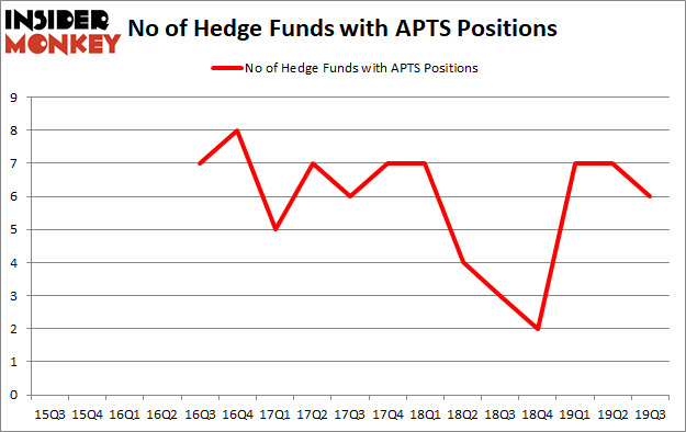 Is APTS A Good Stock To Buy?