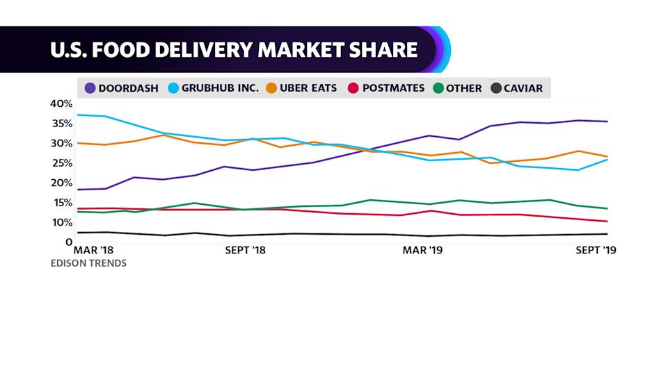 Grubhub has been losing delivery marketshare to delivery competitors Uber and DoorDash, according to Edison Trends.