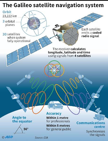 How the Galileo satellite navigation system operates (AFP Photo/Sophie RAMIS, Alain BOMMENEL)
