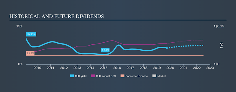 ASX:CLH Historical Dividend Yield, September 27th 2019