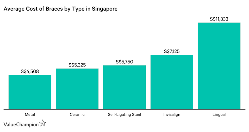 This graph shows the average cost of braces by type