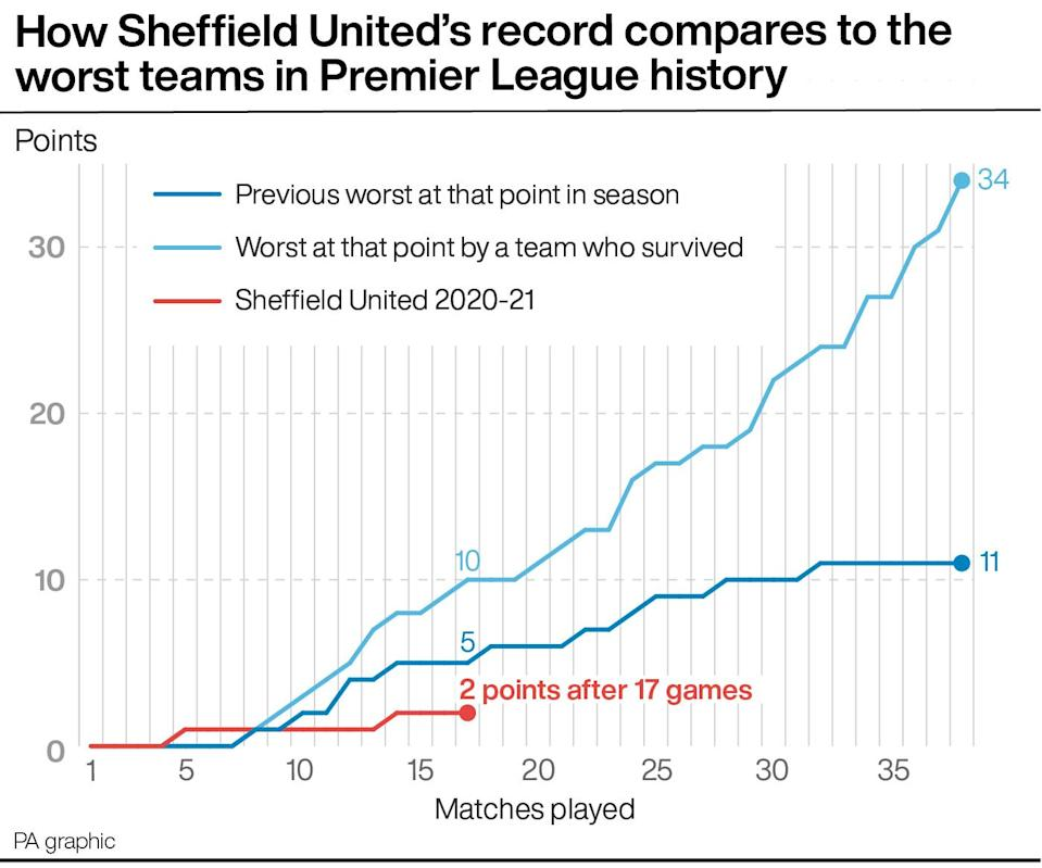 How Sheffield United compare to the worst teams in Premier League history