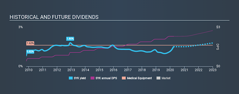 NYSE:SYK Historical Dividend Yield March 26th 2020